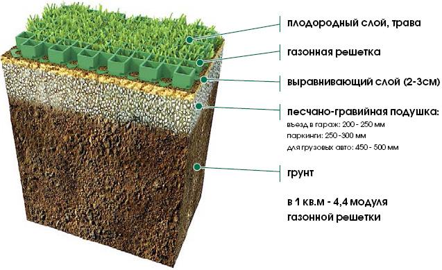 плэйкасты, музыкальные подготовка почвы под рулонный газон создания