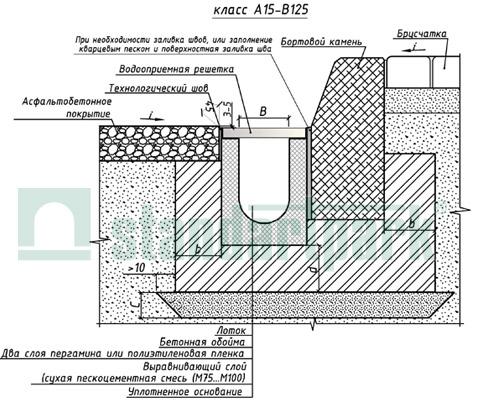 Пример установки бетонных